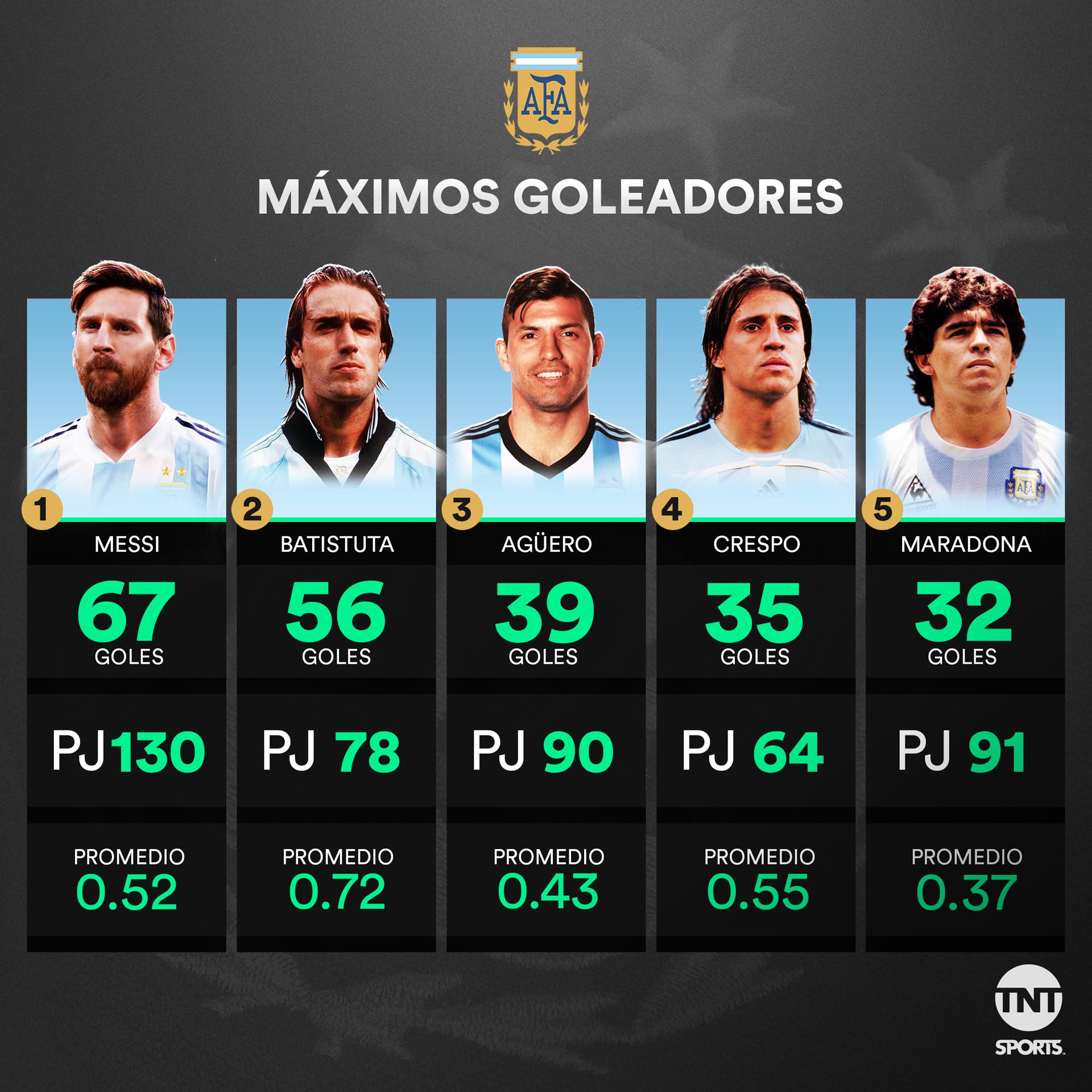 TNT-COPAAMERICA-GOLEADORES-ARGENTINOS